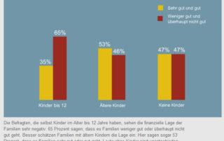 Kinder kosten - ZDF