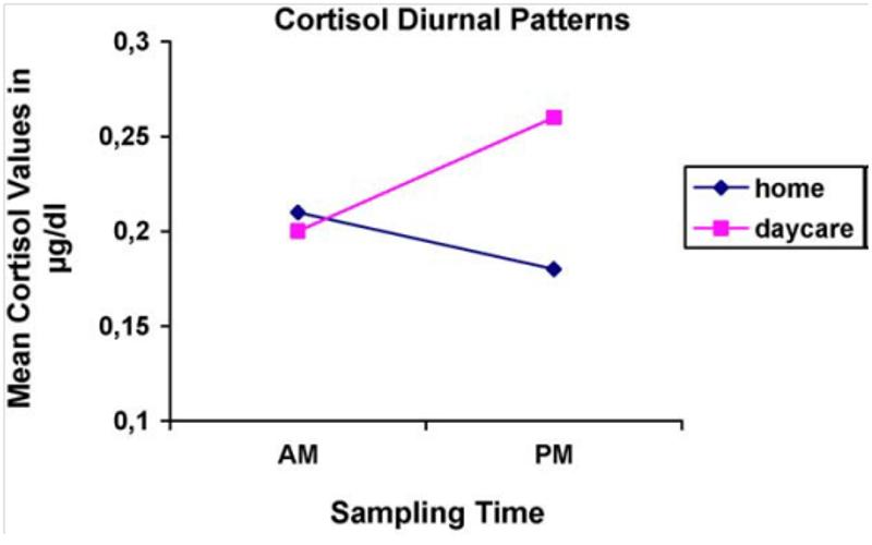 Grafik - Stress in der Fremdbetreuung1