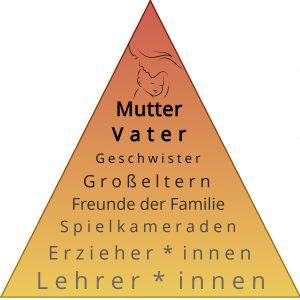 Bindungshierachie Pyramide © Stiftung Zu-Wendung für Kinder