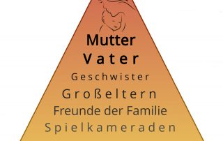 Bindungshierachie © Stiftung Zu-Wendung für Kinder - 1